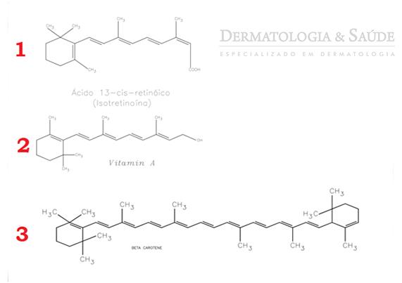 A isotretinoína é uma forma atenuada da vitamina A. Acima, as semelhanças entre a isotretinoína, a vitamina A e o beta caroteno, precursor da vitamina A que ocorre nos alimentos (manga, cenoura, couve e outros)